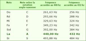 432hz Tuning 3