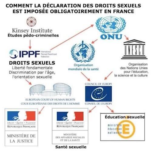Déclaration des droits sexuels