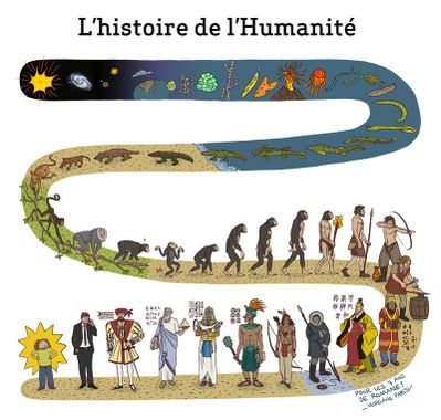 Histoire de l'Humanité