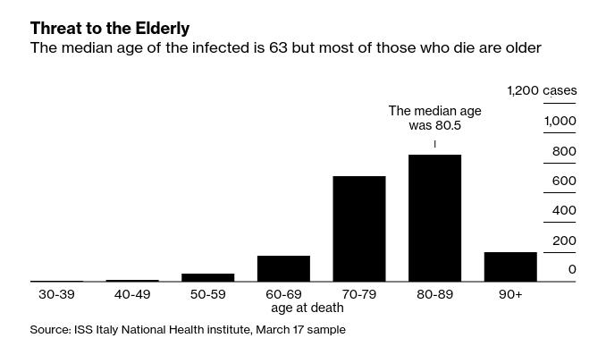 Threat to the Elderly