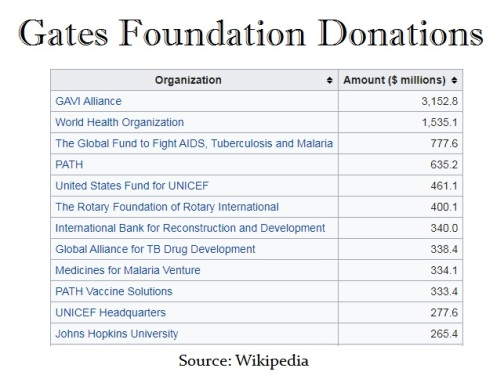 Gates Foundation donations